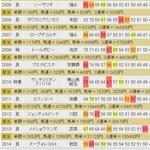 オークス過去コンピ指数.jpg